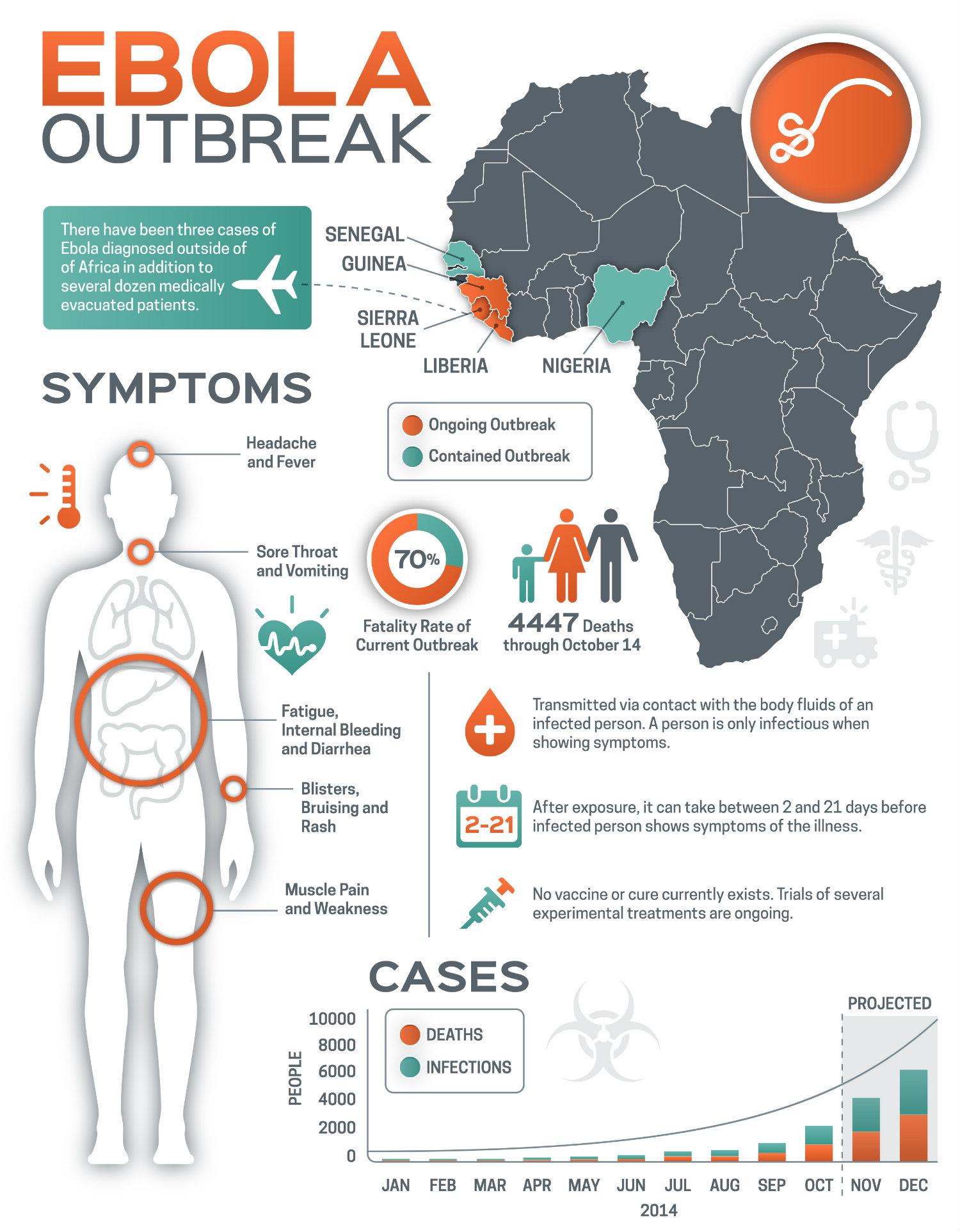 Ebola | ComprehensivePainManagementCenter.com