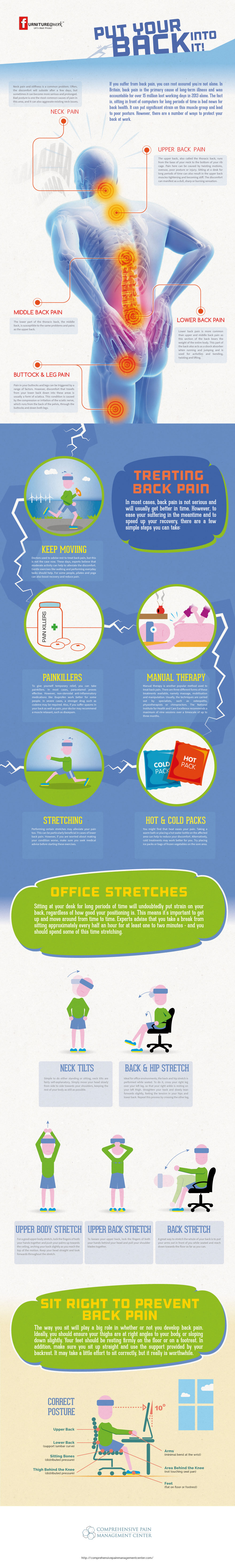 Infographic | ComprehensivePainManagementCenter.com